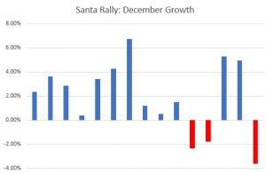 Santa Rally December Growth Chart