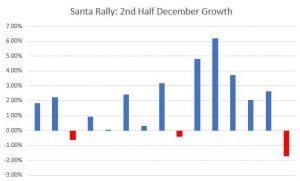 Santa Rally Mid December Growth Chart