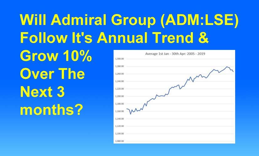 Admiral Seasonal Trend