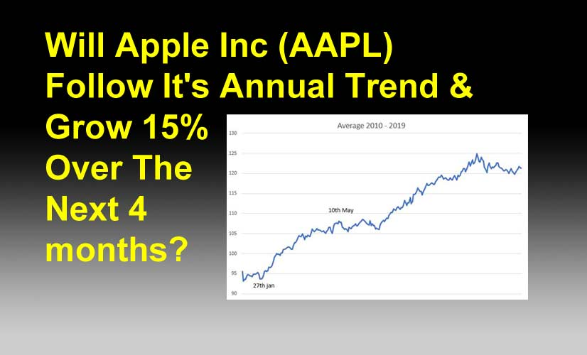 Apple Inc Seasonal 15pc Growth